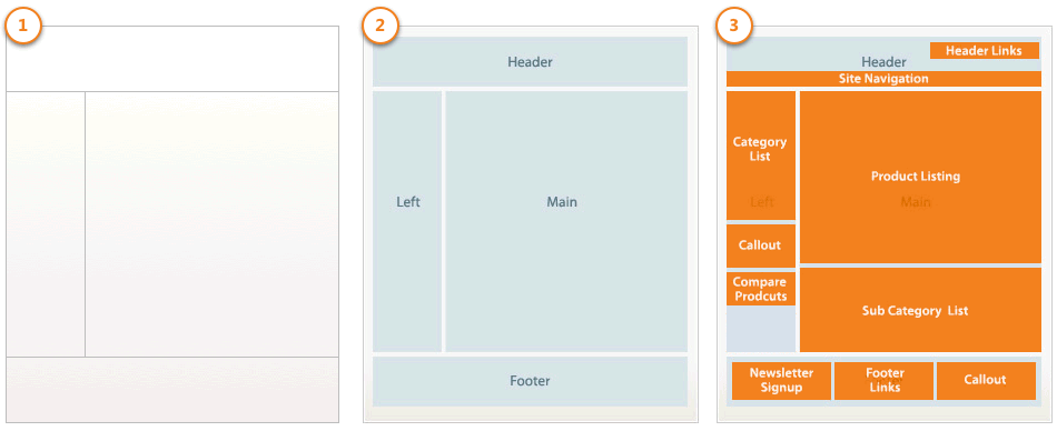 Layout trong Magento 2