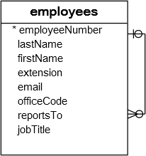 employees table png