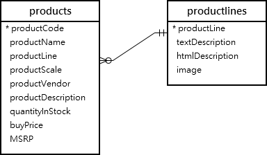 product productlines png